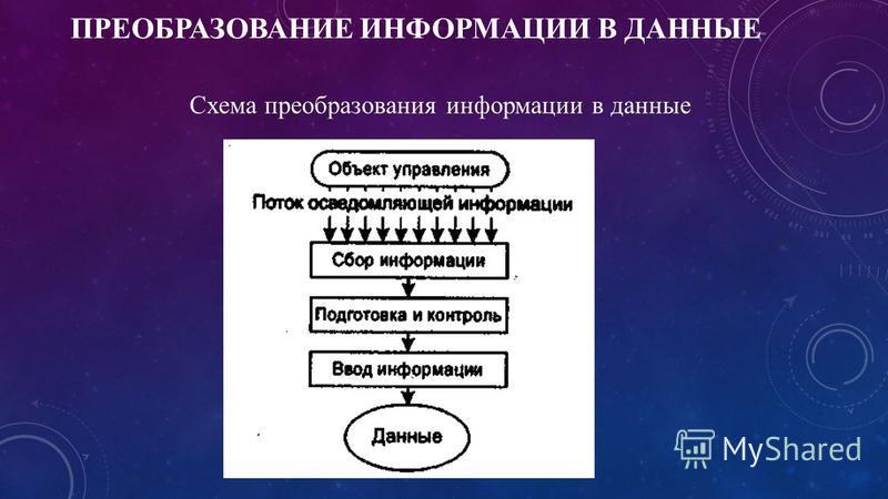 ПРЕОБРАЗОВАНИЕ ИНФОРМАЦИИ В ДАННЫЕ Схема преобразования информации в данные
