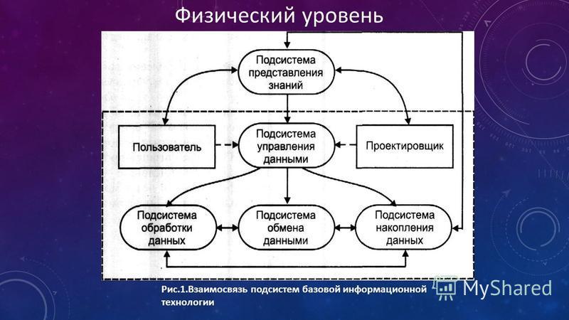 Рис.1. Взаимосвязь подсистем базовой информационной технологии Физический уровень