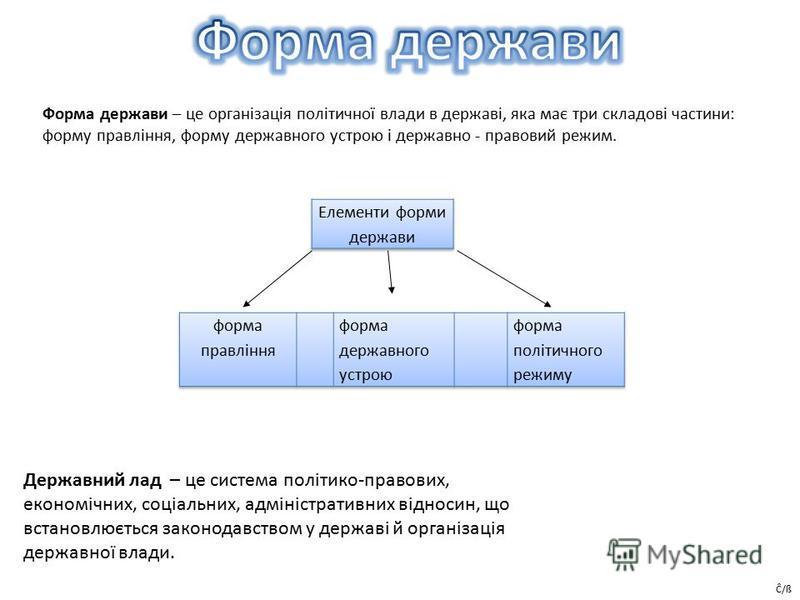 Державний лад – це система політико-правових, економічних, соціальних, адміністративних відносин, що встановлюється законодавством у державі й організація державної влади. Форма держави – це організація політичної влади в державі, яка має три складов