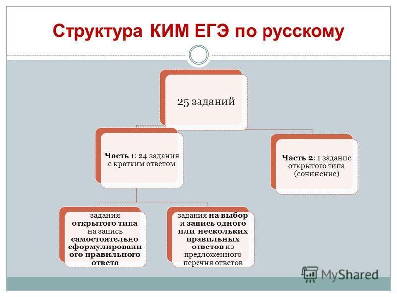 Структура КИМ ЕГЭ по русскому 25 заданий Часть 1: 24 задания с кратким ответом задания открытого типа на запись самостоятельно сформулированного правильного ответа задания на выбор и запись одного или нескольких правильных ответов из предложенного пе