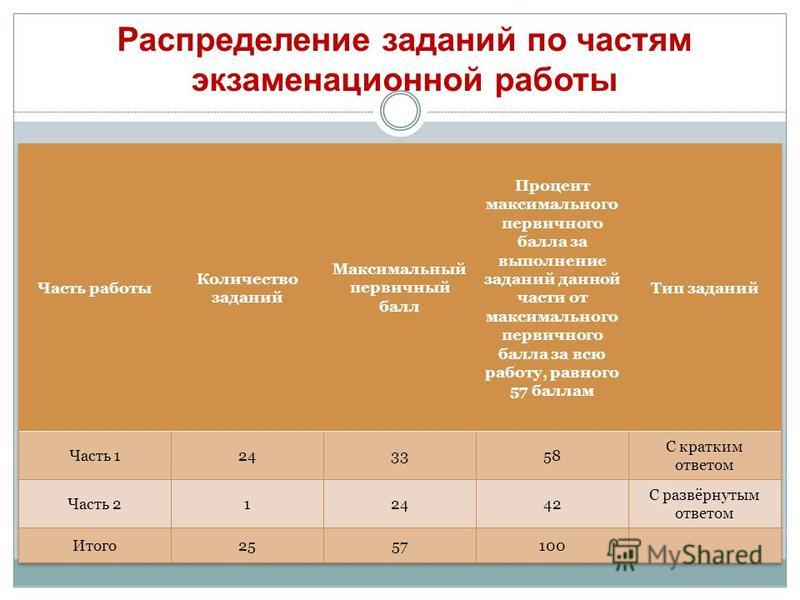 Распределение заданий по частям экзаменационной работы