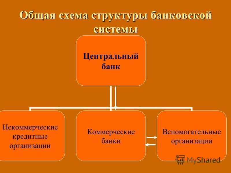 Общая схема структуры банковской системы Центральный банк Некоммерческие кредитные организации Коммерческие банки Вспомогательные организации