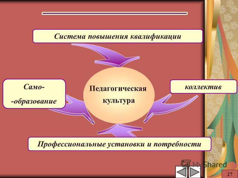 Система повышения квалификации Само- -образование Профессиональные установки и потребности коллектив Педагогическая культура 27