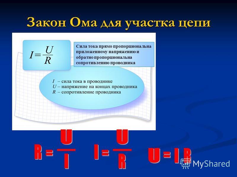 Закон Ома для участка цепи Сила тока прямо пропорциональна приложенному напряжению и обратно пропорциональна сопротивлению проводника