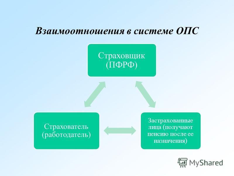 Взаимоотношения в системе ОПС Страховщик (ПФРФ) Застрахованные лица (получают пенсию после ее назначения) Страхователь (работодатель)