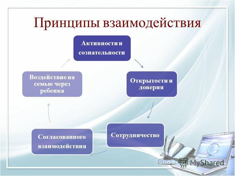 Принципы взаимодействия Активности и сознательности Открытости и доверия Сотрудничество Согласованного взаимодействия Воздействие на семью через ребенка