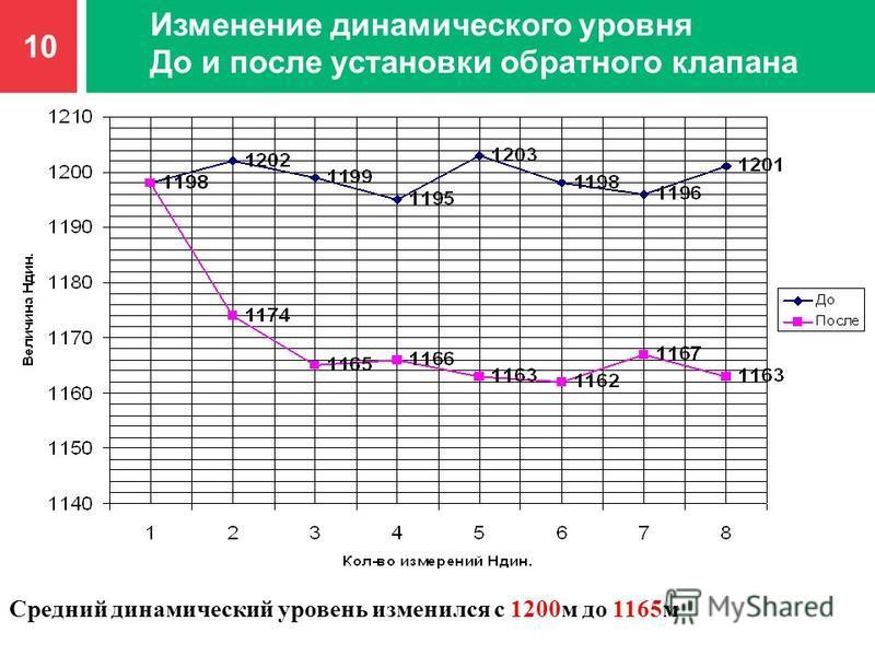 10 Изменение динамического уровня До и после установки обратного клапана Средний динамический уровень изменился с 1200 м до 1165 м