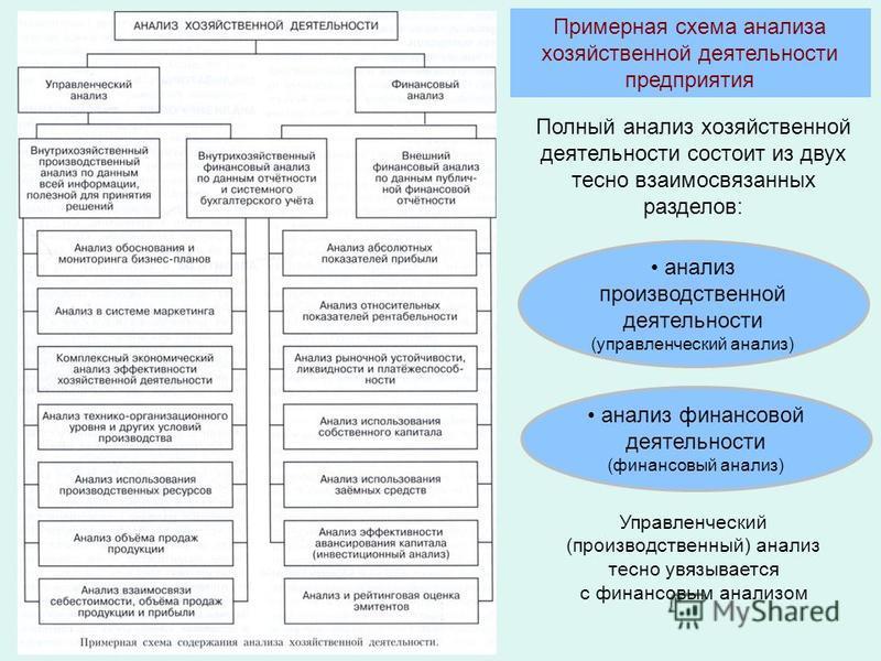 Примерная схема анализа хозяйственной деятельности предприятия Полный анализ хозяйственной деятельности состоит из двух тесно взаимосвязанных разделов: Управленческий (производственный) анализ тесно увязывается с финансовым анализом анализ производст