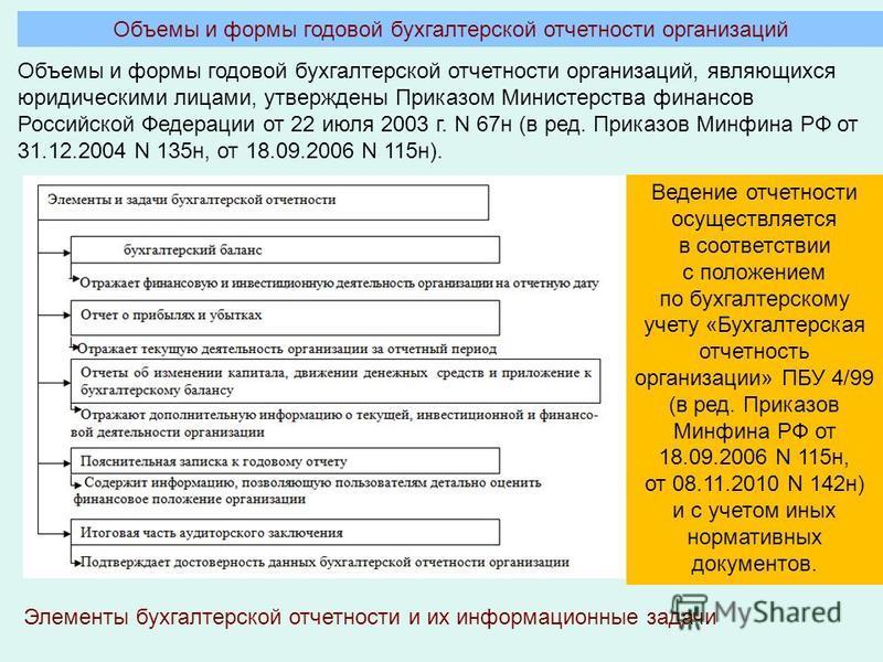 Объемы и формы годовой бухгалтерской отчетности организаций, являющихся юридическими лицами, утверждены Приказом Министерства финансов Российской Федерации от 22 июля 2003 г. N 67 н (в ред. Приказов Минфина РФ от 31.12.2004 N 135 н, от 18.09.2006 N 1