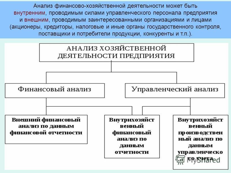 Анализ финансово-хозяйственной деятельности может быть внутренним, проводимым силами управленческого персонала предприятия и внешним, проводимым заинтересованными организациями и лицами (акционеры, кредиторы, налоговые и иные органы государственного