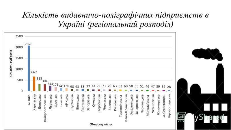Кількість видавничо-поліграфічних підприємств в Україні (регіональний розподіл)