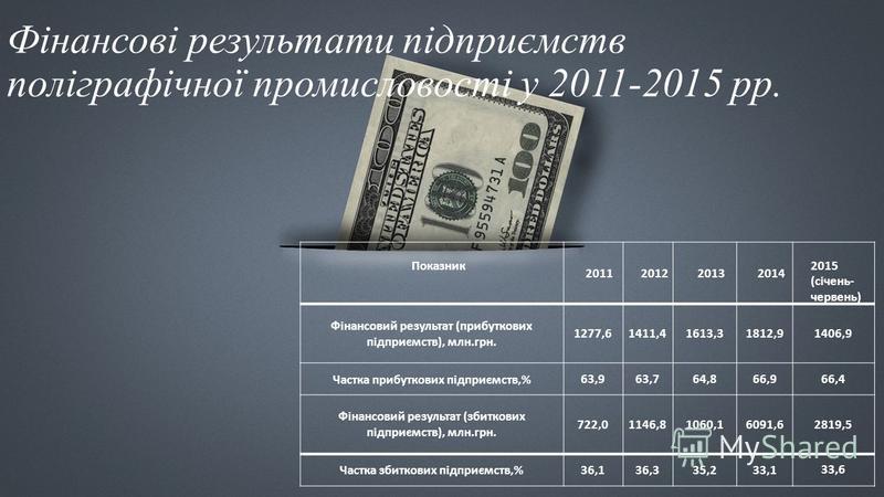 Фінансові результати підприємств поліграфічної промисловості у 2011-2015 рр. Показник 2011201220132014 2015 (січень- червень) Фінансовий результат (прибуткових підприємств), млн.грн. 1277,61411,41613,31812,9 1406,9 Частка прибуткових підприємств,% 63