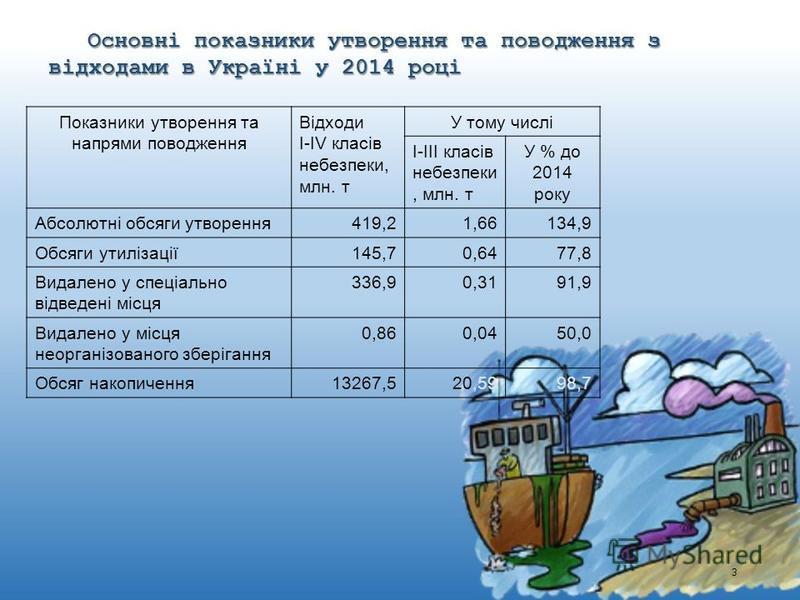 3 Основні показники утворення та поводження з відходами в Україні у 2014 році Показники утворення та напрями поводження Відходи I-IV класів небезпеки, млн. т У тому числі I-III класів небезпеки, млн. т У % до 2014 року Абсолютні обсяги утворення419,2