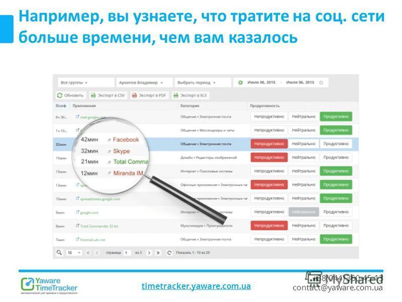 timetracker.yaware.com.ua +38(044) 360-45-13 contact@yaware.com.ua Например, вы узнаете, что тратите на соц. сети больше времени, чем вам казалось