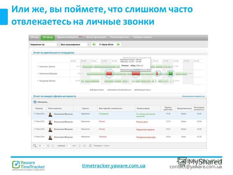 timetracker.yaware.com.ua +38(044) 360-45-13 contact@yaware.com.ua Или же, вы поймете, что слишком часто отвлекаетесь на личные звонки