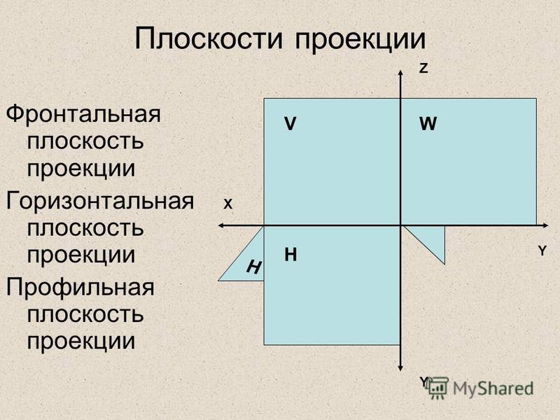 Плоскости проекции Фронтальная плоскость проекции Горизонтальная плоскость проекции Профильная плоскость проекции V H W H W X Z Y Y