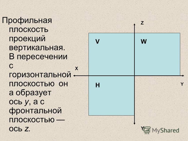 Профильная плоскость проекций вертикальная. В пересечении с горизонтальной плоскостью он а образует ось у, а с фронтальной плоскостью ось z. X Z V H W Y Y