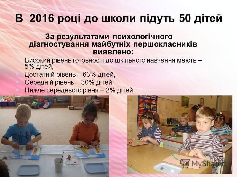 В 2016 році до школи підуть 50 дітей За результатами психологічного діагностування майбутніх першокласників виявлено: Високий рівень готовності до шкільного навчання мають – 5% дітей, Достатній рівень – 63% дітей, Середній рівень – 30% дітей, Нижче с