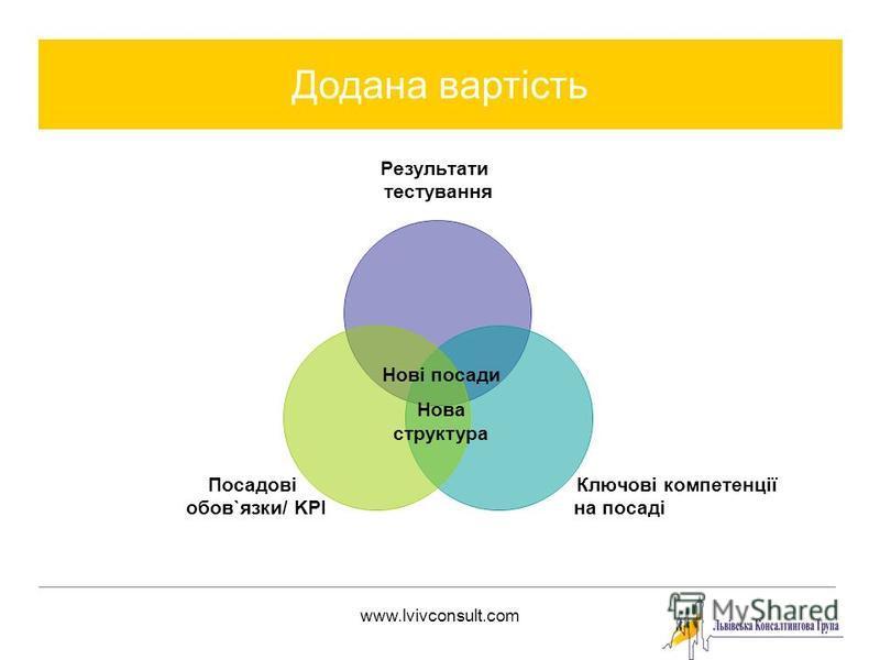 www.lvivconsult.com Додана вартість Результати тестування Ключові компетенції на посаді Посадові обов`язки/ KPI Нові посади Нова структура