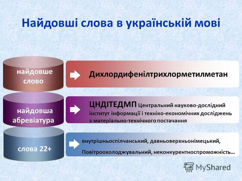 Найдовші слова в українській мові найдовше слово Дихлордифенілтрихлорметилметан найдовша абревіатура слова 22+ ЦНДІТЕДМП Центральний науково-дослідний інститут інформації і техніко-економічних досліджень з матеріально-технічного постачання внутрішньо