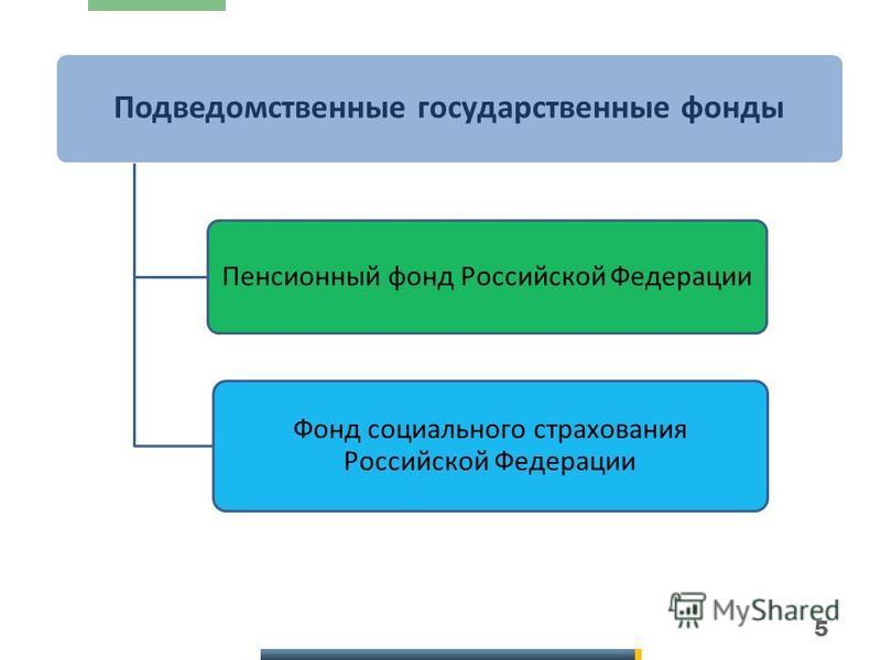 5 Подведомственные государственные фонды Пенсионный фонд Российской Федерации Фонд социального страхования Российской Федерации