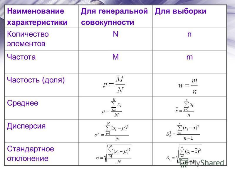 Наименование характеристики Для генеральной совокупности Для выборки Количество элементов Nn ЧастотаMm Частость (доля) Среднее Дисперсия Стандартное отклонение