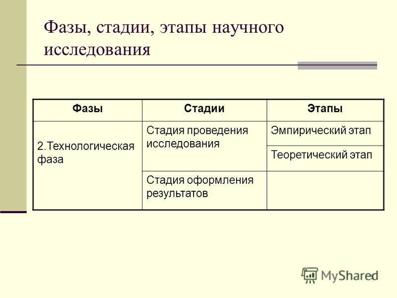 Фазы, стадии, этапы научного исследования Фазы СтадииЭтапы 2. Технологическая фаза Стадия проведения исследования Эмпирический этап Теоретический этап Стадия оформления результатов 5