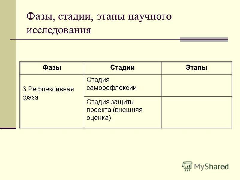 Фазы, стадии, этапы научного исследования Фазы СтадииЭтапы 3. Рефлексивная фаза Стадия саморефлексии Стадия защиты проекта (внешняя оценка) 6