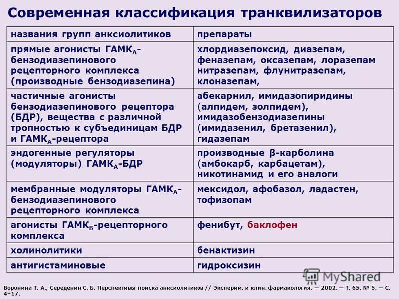 названия групп анксиолитиковпрепараты прямые агонисты ГАМК А - бензодиазепинового рецепторного комплекса (производные бензодиазепина) хлордиазепоксид, диазепам, феназепам, оксазепам, лоразепам нитразепам, флунитразепам, клоназепам, частичные агонисты