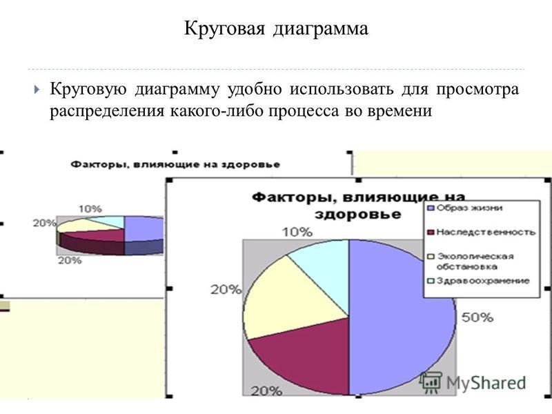 Круговая диаграмма Круговую диаграмму удобно использовать для просмотра распределения какого-либо процесса во времени