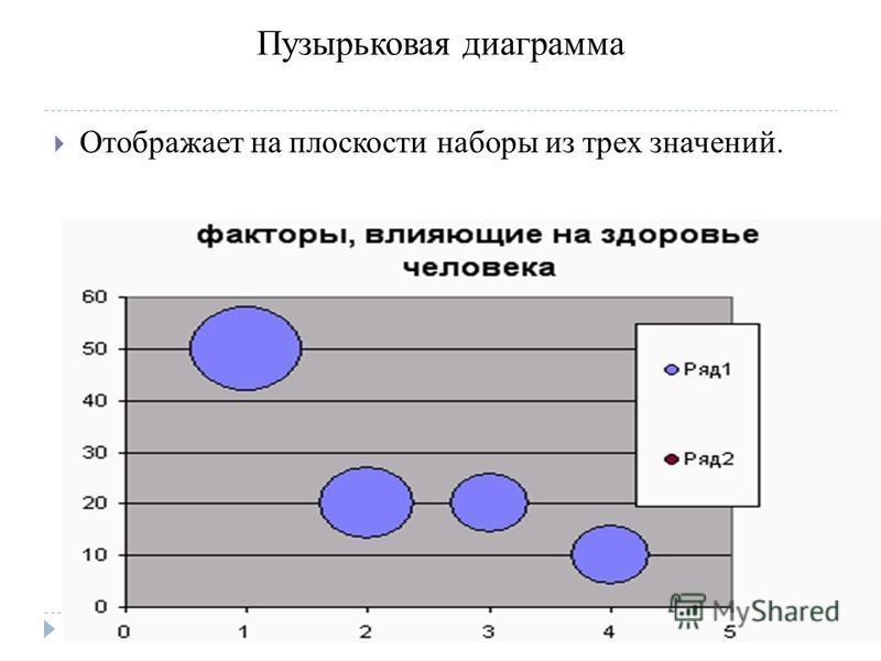 Пузырьковая диаграмма Отображает на плоскости наборы из трех значений.