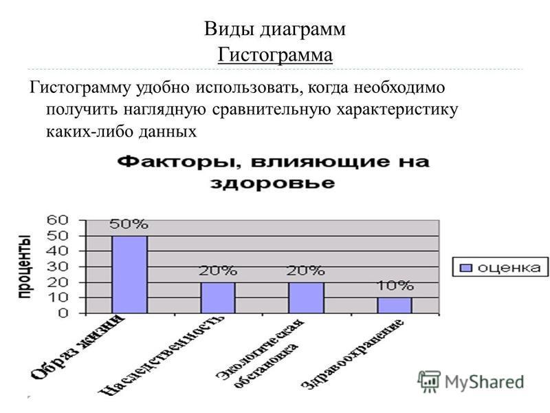 Виды диаграмм Гистограмма Гистограмму удобно использовать, когда необходимо получить наглядную сравнительную характеристику каких-либо данных