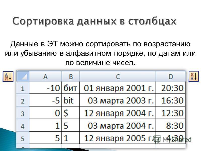 Данные в ЭТ можно сортировать по возрастанию или убыванию в алфавитном порядке, по датам или по величине чисел.