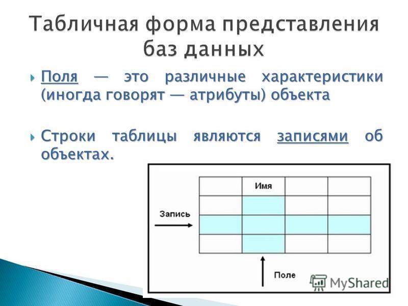 Поля это различные характеристики (иногда говорят атрибуты) объекта Поля это различные характеристики (иногда говорят атрибуты) объекта Строки таблицы являются записями об объектах. Строки таблицы являются записями об объектах.