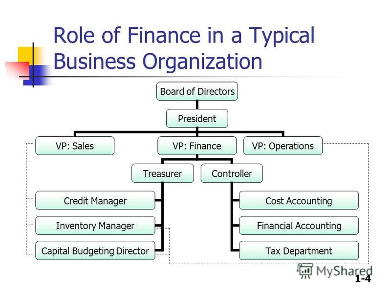 1-4 Role of Finance in a Typical Business Organization