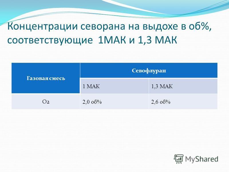 Концентрации севорана на выдохе в об%, соответствующие 1МАК и 1,3 МАК Газовая смесь Севофлуран 1 МАК1,3 МАК О2 2,0 об%2,6 об%