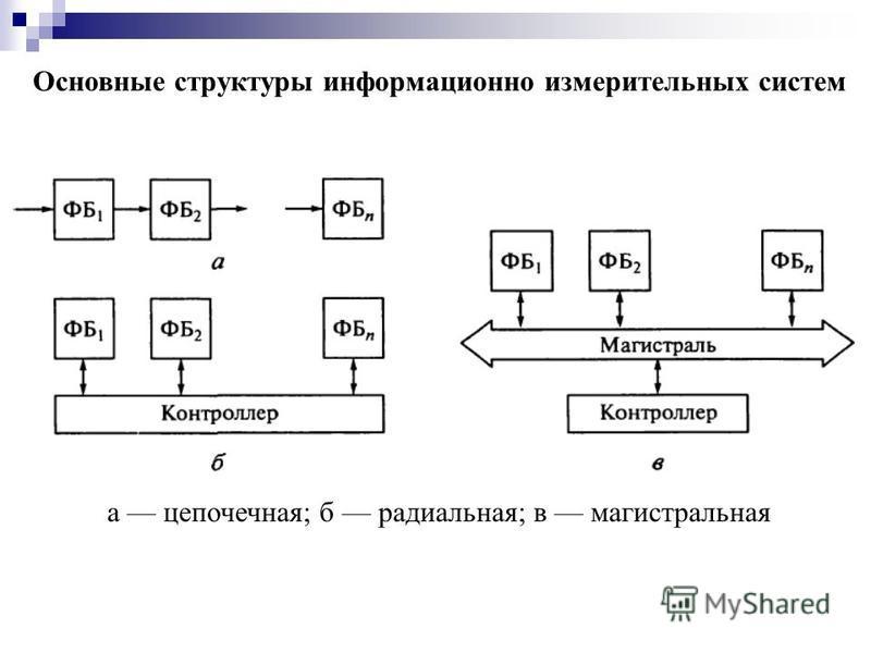 Основные структуры информационно измерительных систем а цепочечная; б радиальная; в магистральная