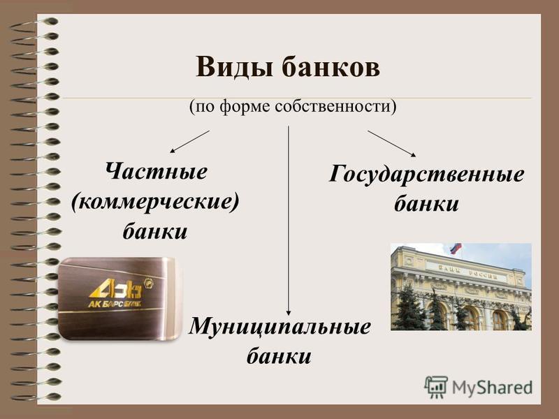 Виды банков Государственные банки Частные (коммерческие) банки Муниципальные банки (по форме собственности)