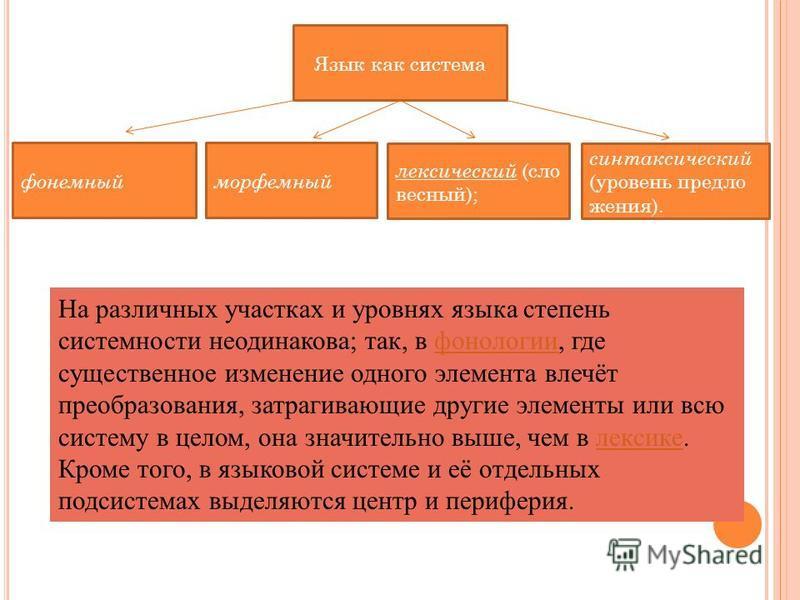 Язык как система фонемный морфемный лексический (словесный); синтаксический (уровень предложения). На различных участках и уровнях языка степень системности неодинакова; так, в фонологии, где существенное изменение одного элемента влечёт преобразован
