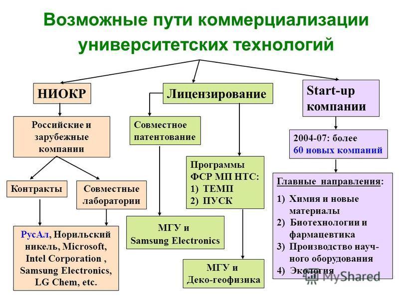 Возможные пути коммерциализации университетских технологий НИОКРЛицензирование Start-up компании Российские и зарубежные компании Контракты Совместные лаборатории Программы ФСР МП НТС: 1)ТЕМП 2)ПУСК 2004-07: более 60 новых компаний Главные направлени