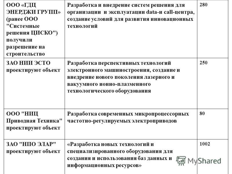 ООО «ГДЦ ЭНЕРДЖИ ГРУПП» (ранее ООО