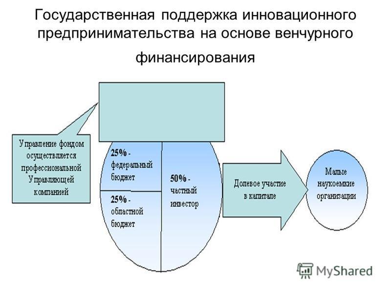 Государственная поддержка инновационного предпринимательства на основе венчурного финансирования