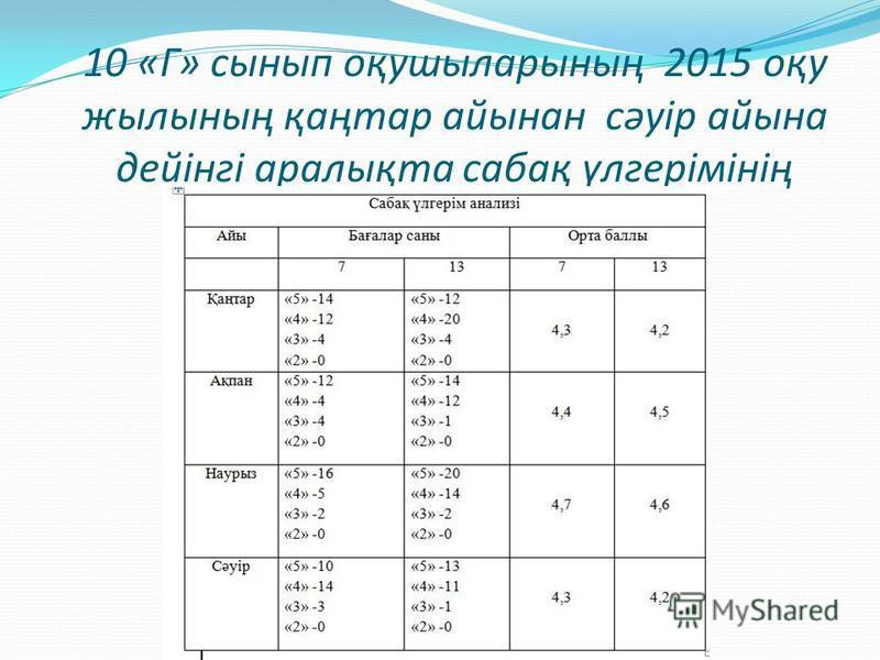 10 «Г» сынып оқушыларының 2015 оқу жылының қаңтар айынан сәуір айына дейінгі аралықта сабақ үлгерімінің анализі.