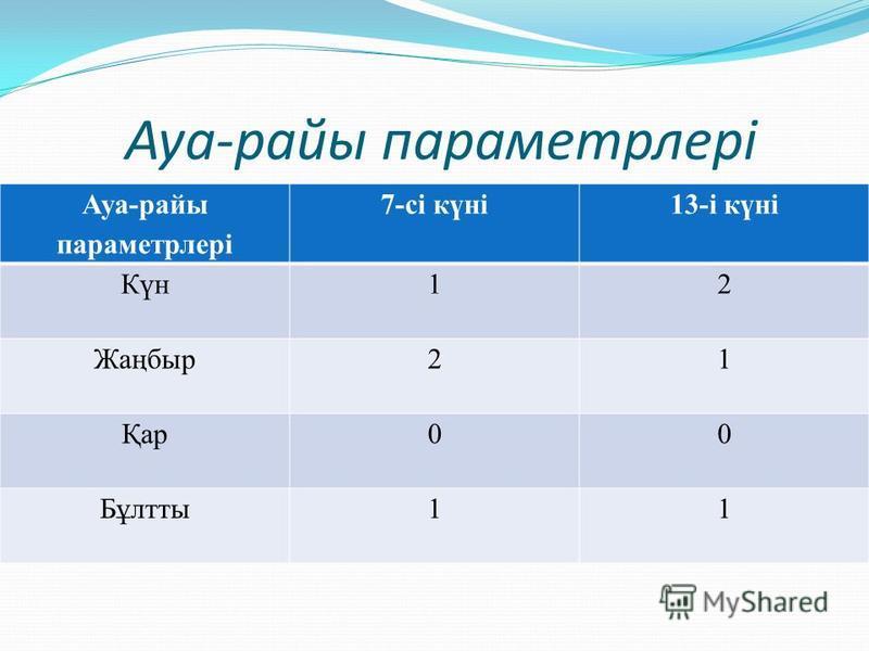 Ауа-райы параметрлері 7-сі күні13-і күні Күн12 Жаңбыр21 Қар00 Бұлтты11