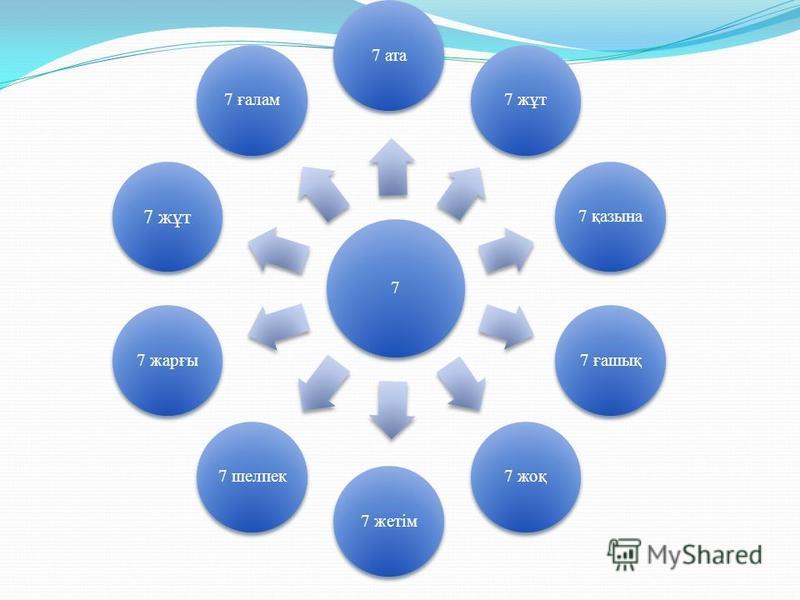 7 7 ата7 жұт7 қазына7 ғашық7 жоқ7 жетім7 шелпек7 жарғы 7 жұт 7 ғалам