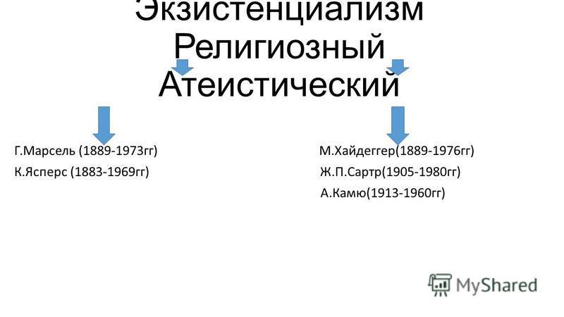 Экзистенциализм Религиозный Атеистический Г.Марсель (1889-1973 гг) М.Хайдеггер(1889-1976 гг) К.Ясперс (1883-1969 гг) Ж.П.Сартр(1905-1980 гг) А.Камю(1913-1960 гг)