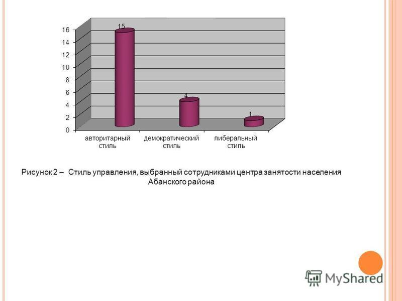 Рисунок 2 – Стиль управления, выбранный сотрудниками центра занятости населения Абанского района