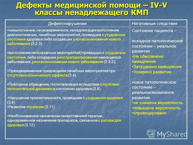 Дефекты медицинской помощи – IV-V классы ненадлежащего КМП Дефект/нарушение Негативные следствия невыполнение, несвоевременное, ненадлежащее выполнение диагностических, лечебных мероприятий, приведших к ухудшению состояния здоровья либо создавших рис