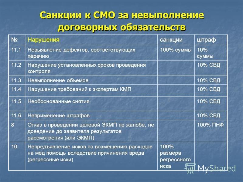 Санкции к СМО за невыполнение договорных обязательств Нарушениясанкцииштраф 11.1Невыявление дефектов, соответствующих перечню 100% суммы 10% суммы 11.2Нарушение установленных сроков проведения контроля 10% СВД 11.3Невыполнение объемов 10% СВД 11.4Нар