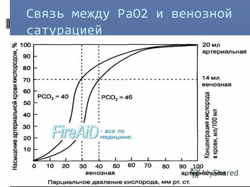Связь между РаО2 и венозной сатурацией